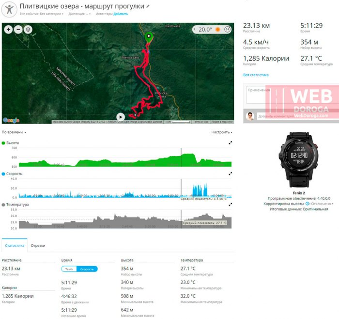 GPS маршрут по Национальному парку Плитвицкие озёра