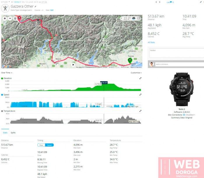 Данные поездки по высотам - переезд через Альпы - GPS
